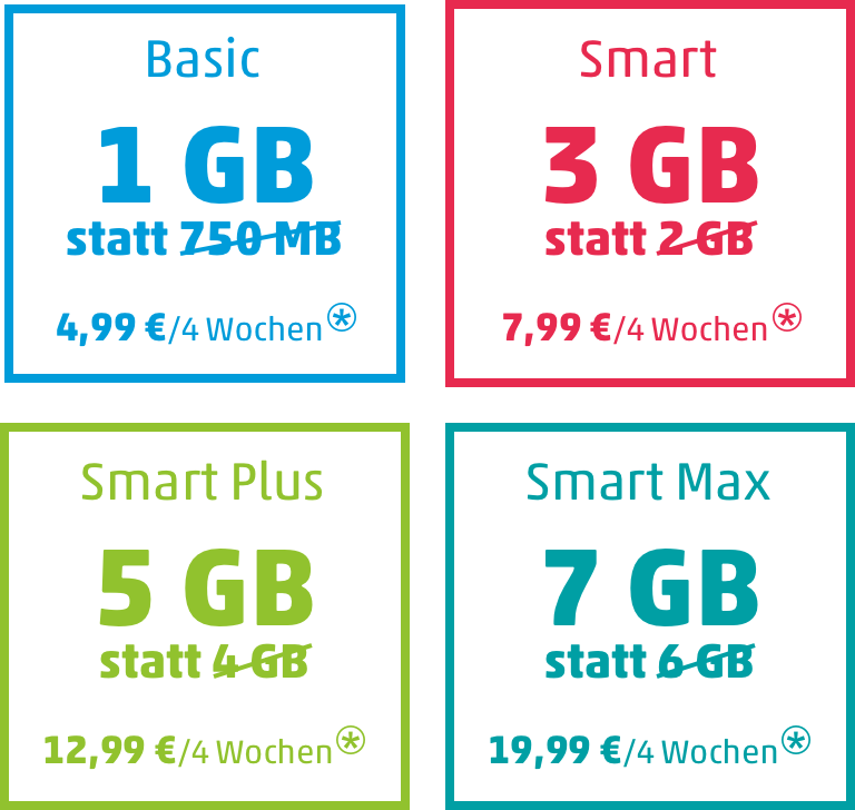 Penny Mobil - Mehr Datenvolumen in den Prepaid Tarifen Basic, Smart, Smart Plus und Smart Max!